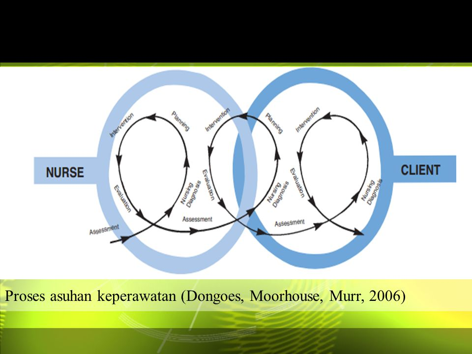 Proses asuhan keperawatan (Dongoes, Moorhouse, Murr, 2006)