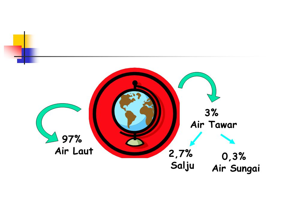 3% Air Tawar 97% Air Laut 2,7% Salju 0,3% Air Sungai