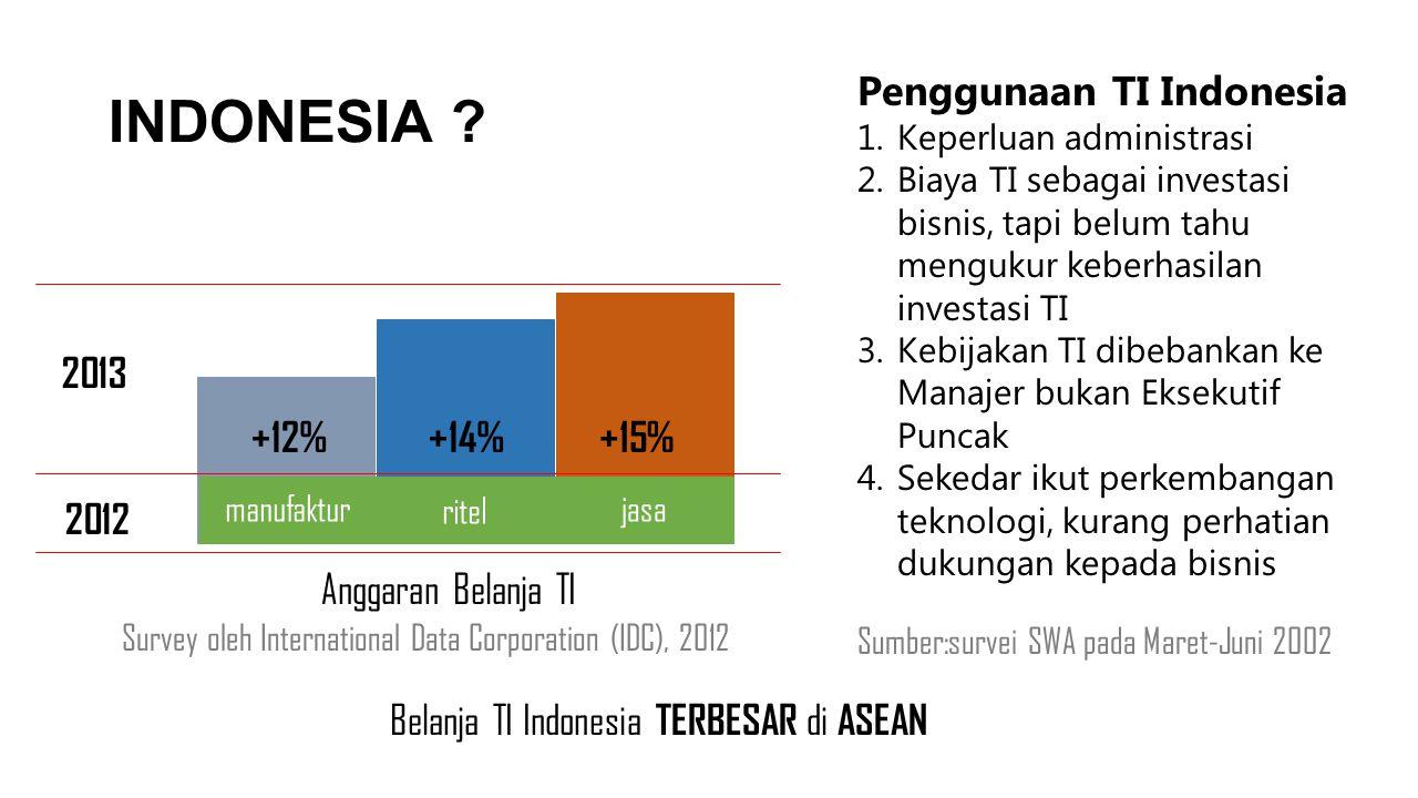 INDONESIA Penggunaan TI Indonesia 2013 +12% +14% +15% 2012