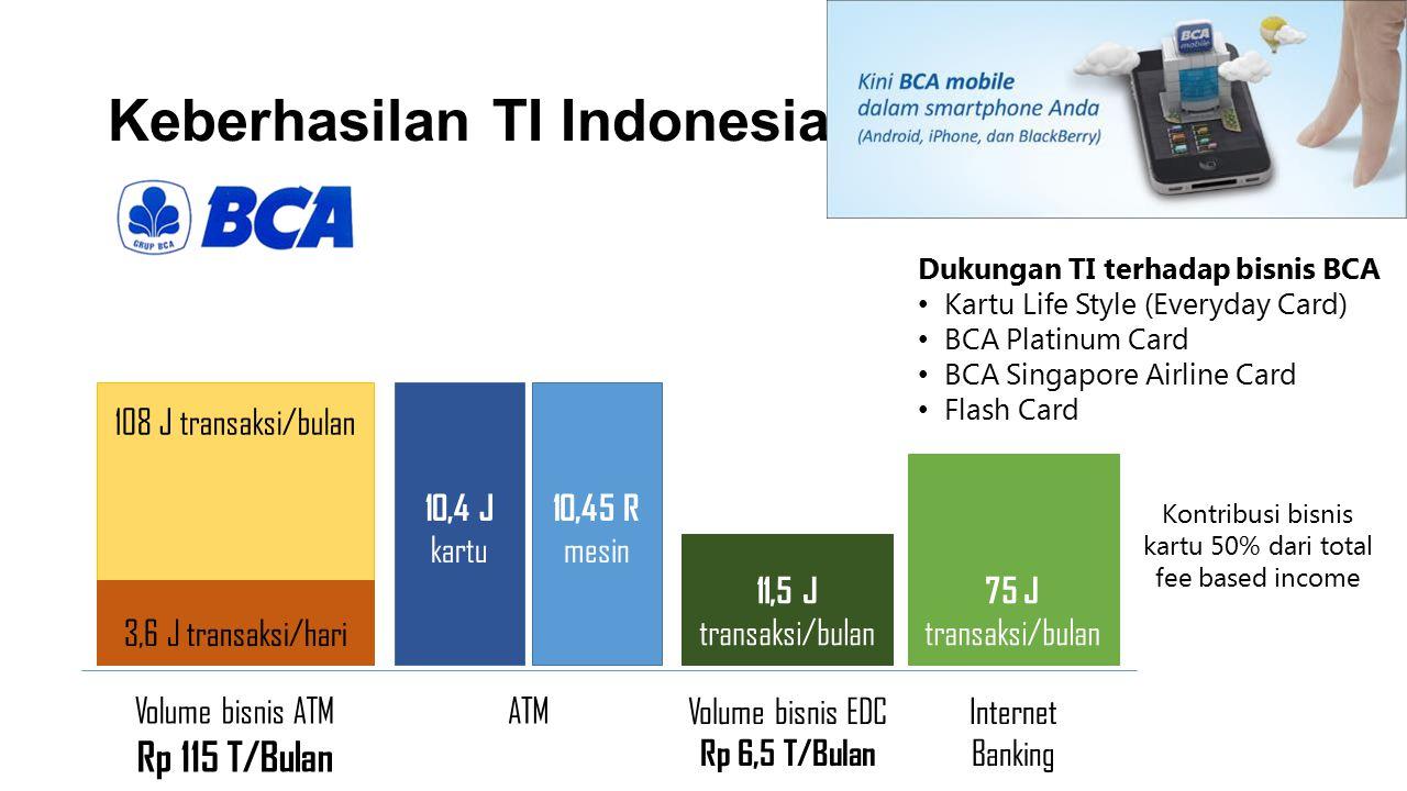 Keberhasilan TI Indonesia
