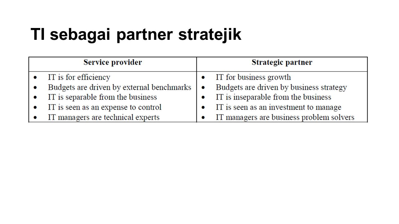 TI sebagai partner stratejik