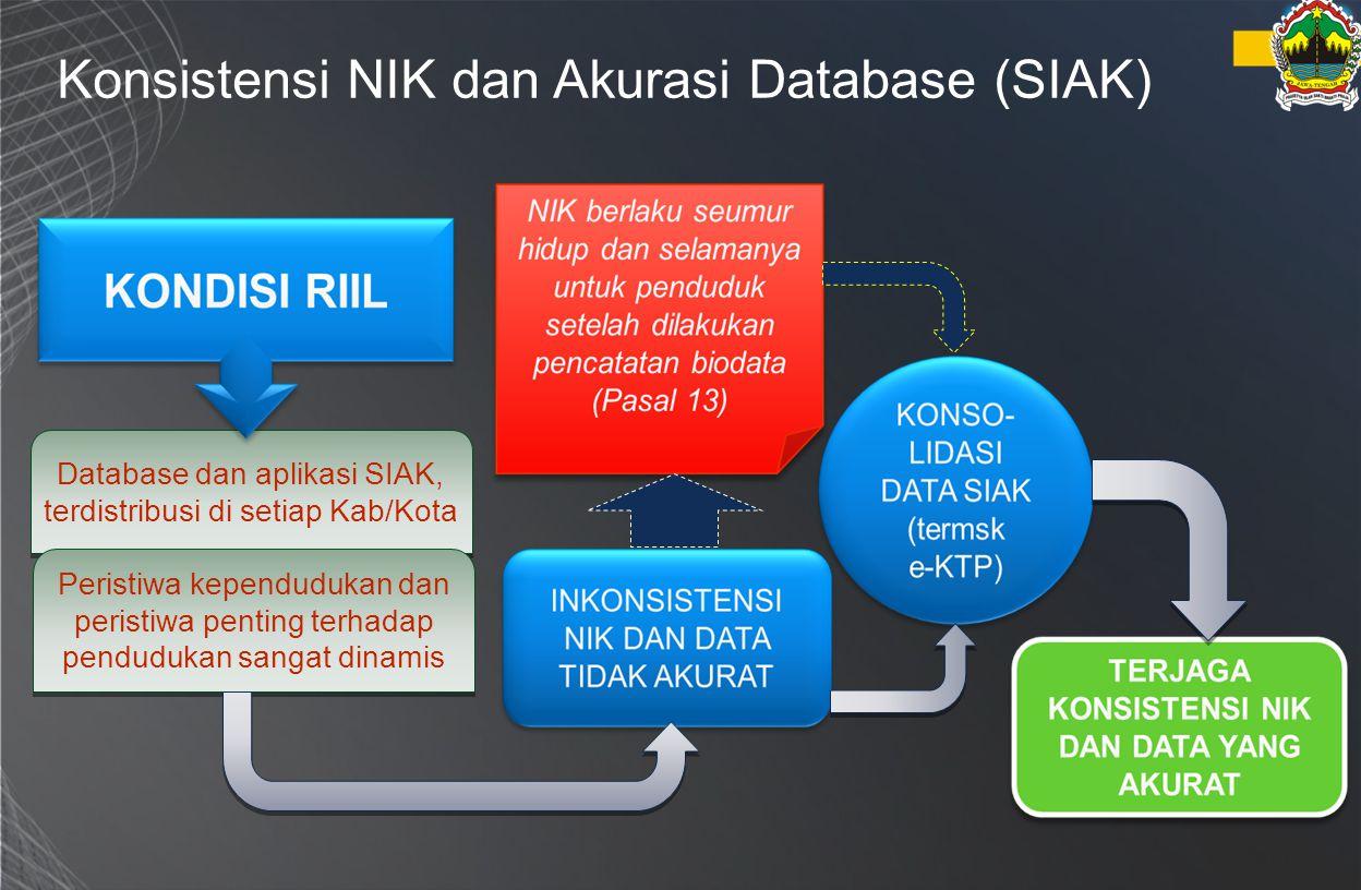 Database dan aplikasi SIAK, terdistribusi di setiap Kab/Kota
