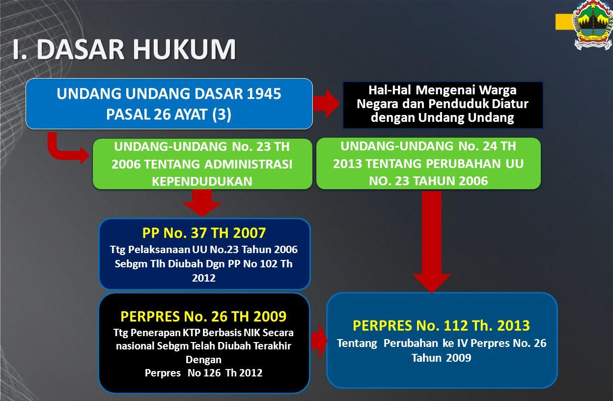 I. DASAR HUKUM UNDANG UNDANG DASAR 1945 PASAL 26 AYAT (3)