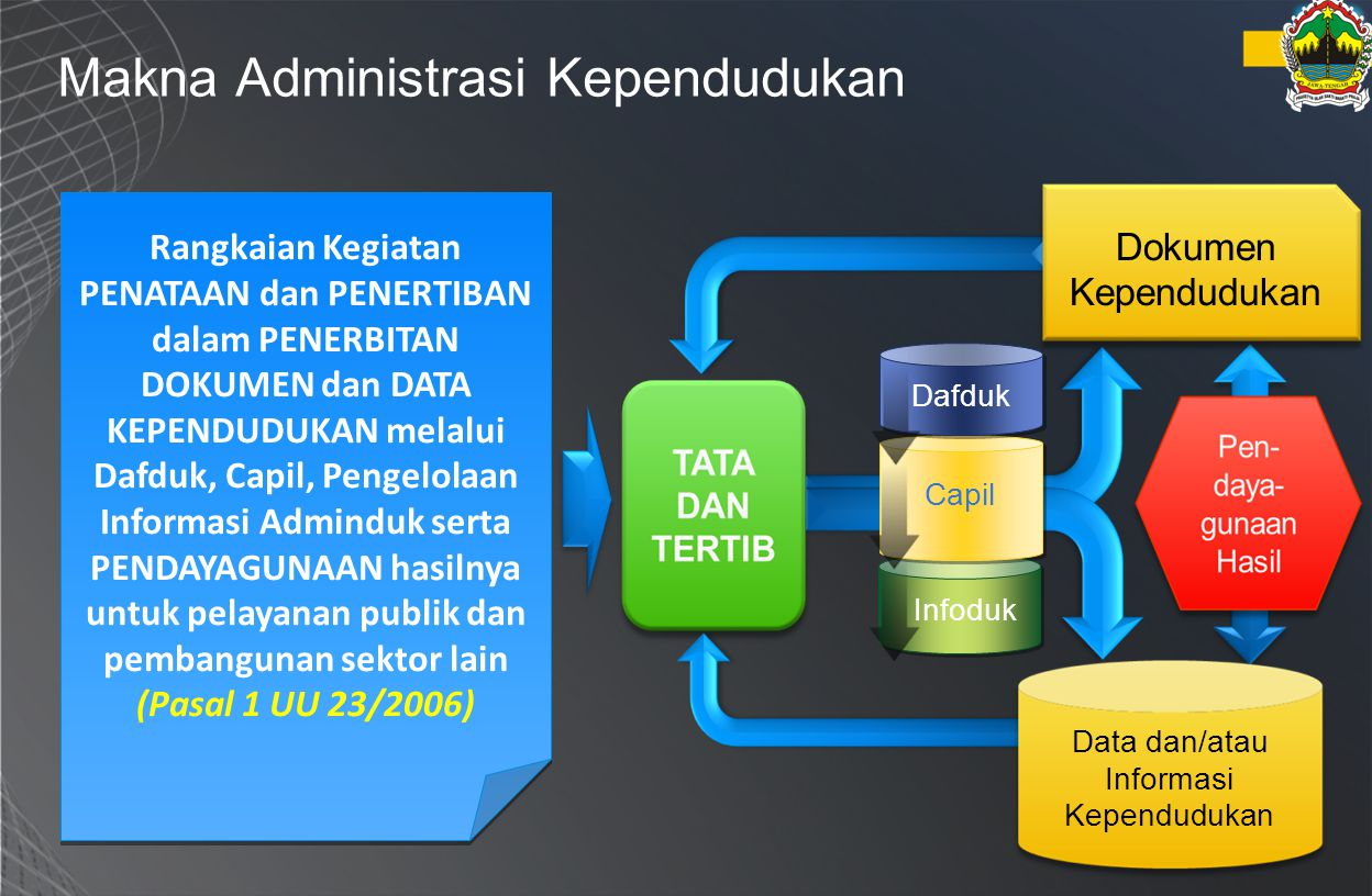 Makna Administrasi Kependudukan