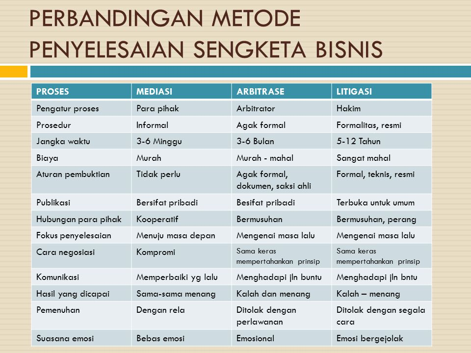PERBANDINGAN METODE PENYELESAIAN SENGKETA BISNIS