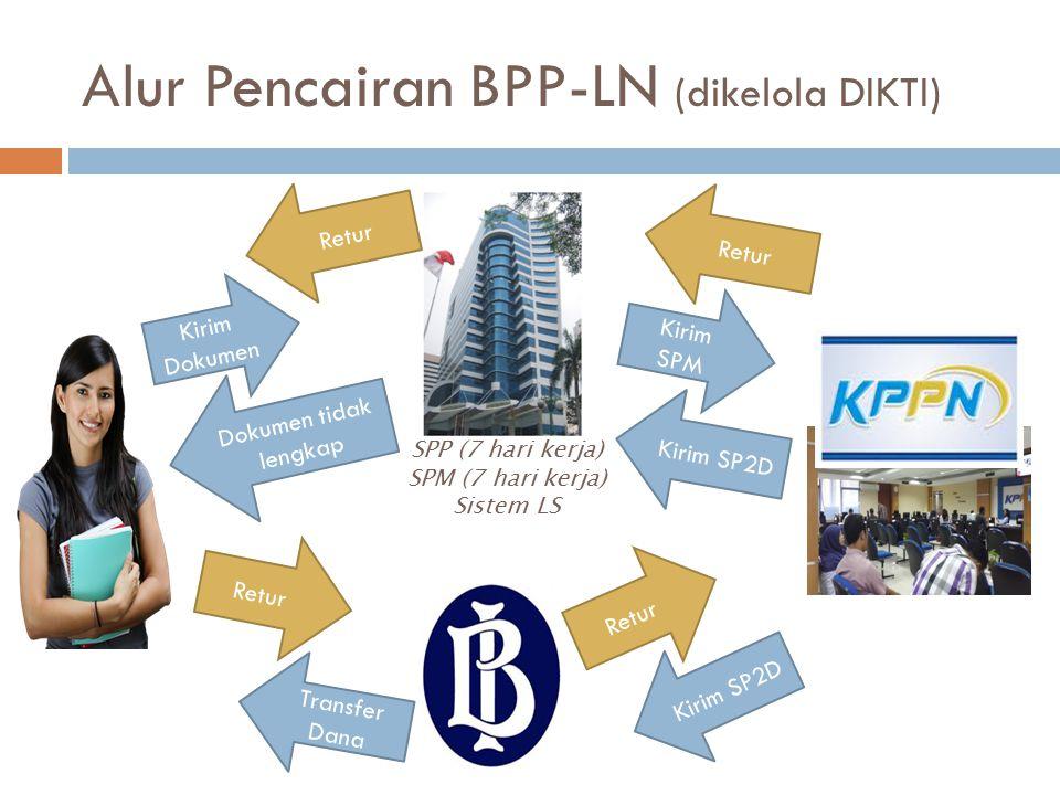 Alur Pencairan BPP-LN (dikelola DIKTI)