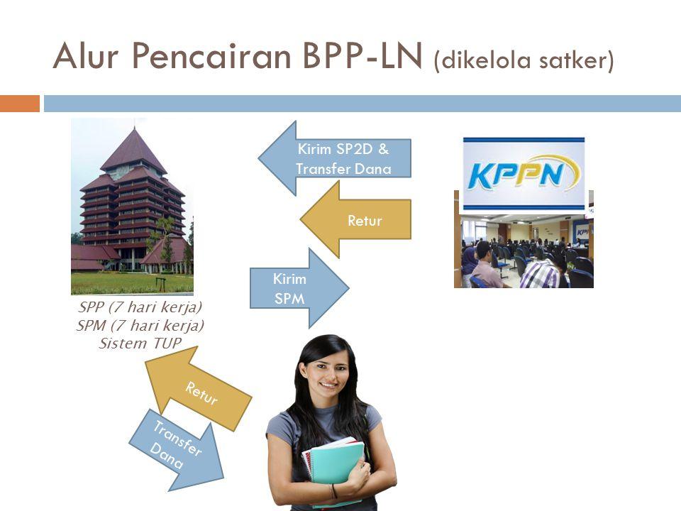 Alur Pencairan BPP-LN (dikelola satker)