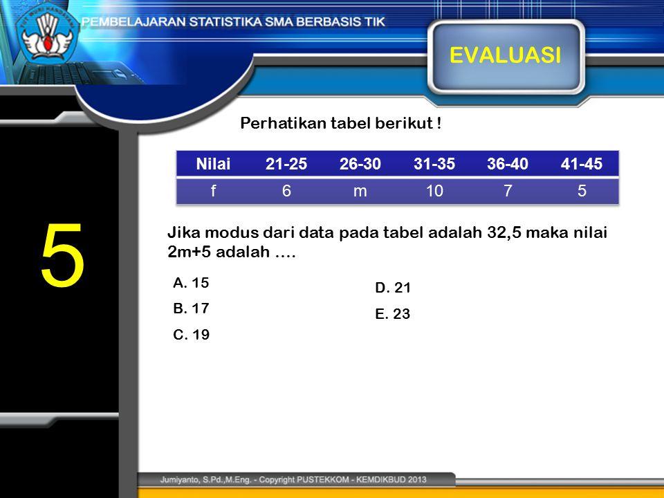 5 EVALUASI Perhatikan tabel berikut ! Nilai 21-25 26-30 31-35 36-40