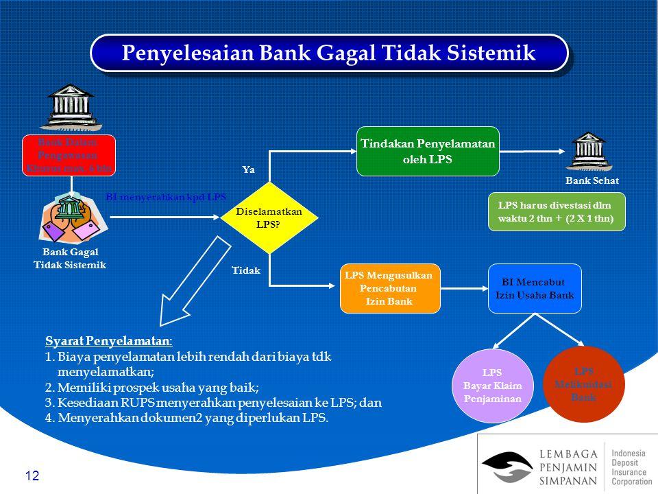 Penyelesaian Bank Gagal Tidak Sistemik