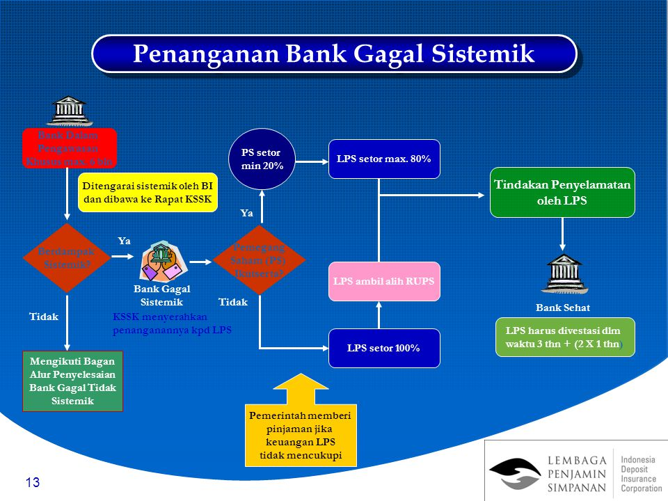 Penanganan Bank Gagal Sistemik