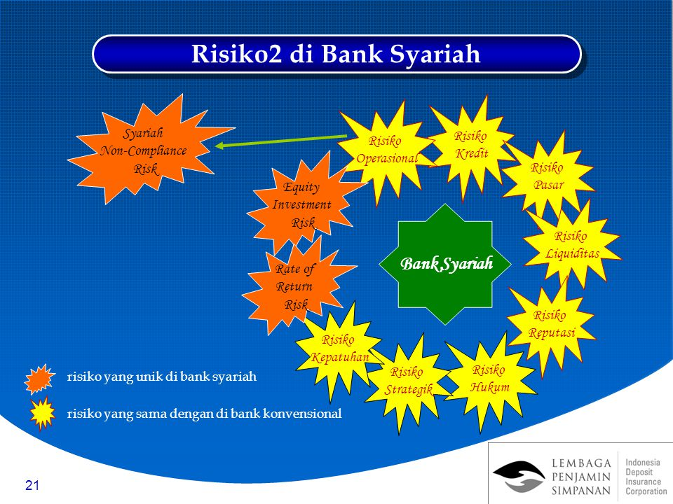 Risiko2 di Bank Syariah Bank Syariah Syariah Risiko Risiko