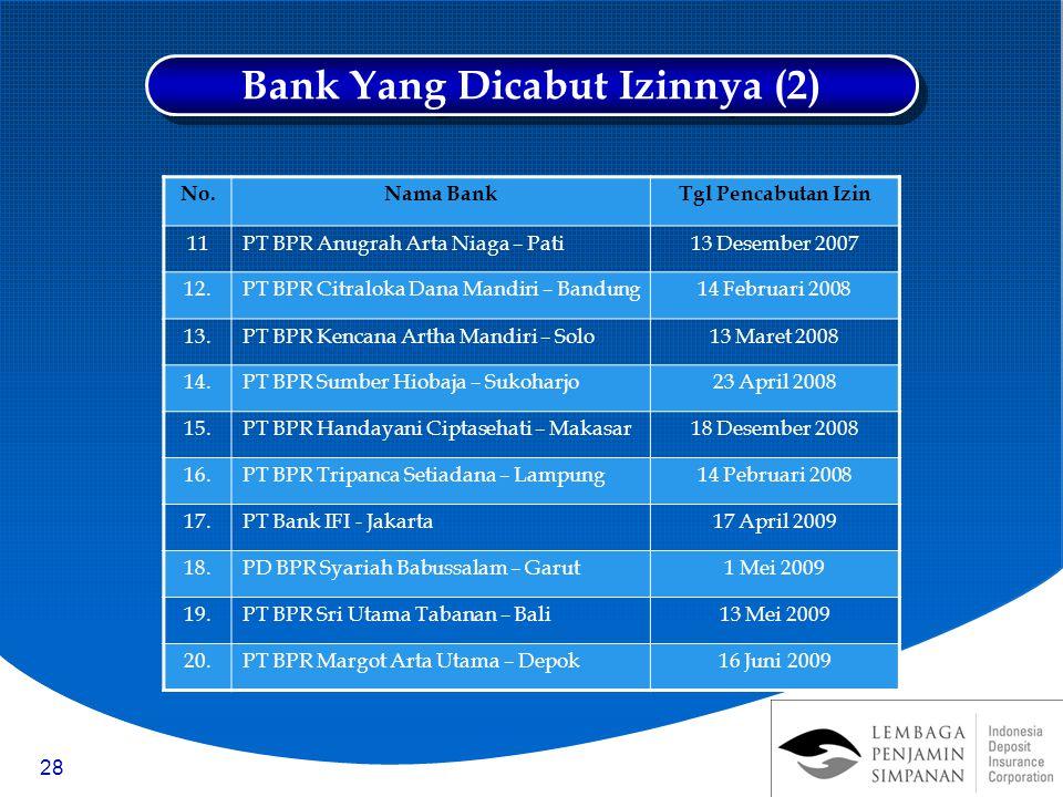 Bank Yang Dicabut Izinnya (2)