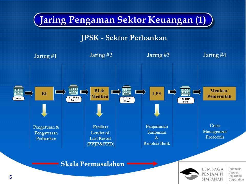 Jaring Pengaman Sektor Keuangan (1) JPSK - Sektor Perbankan
