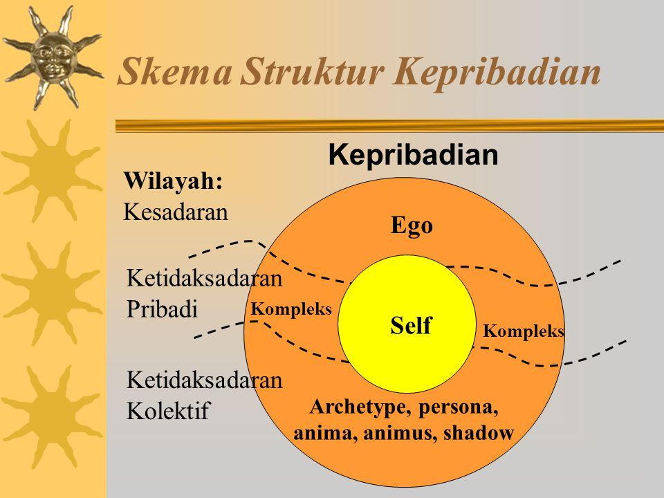 Skema Struktur Kepribadian