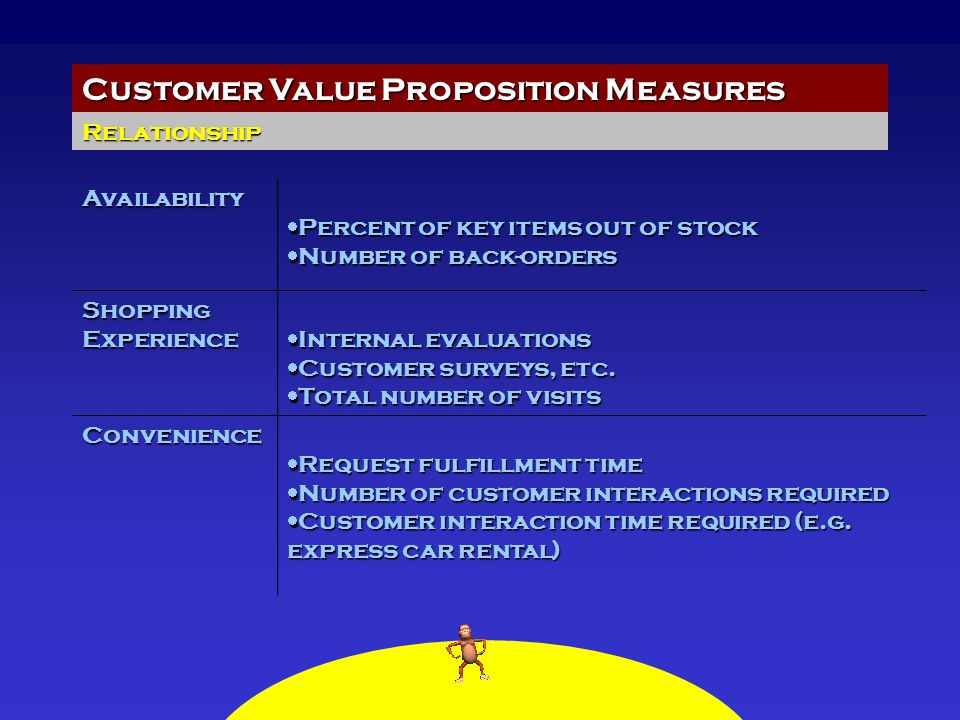 Customer Value Proposition Measures