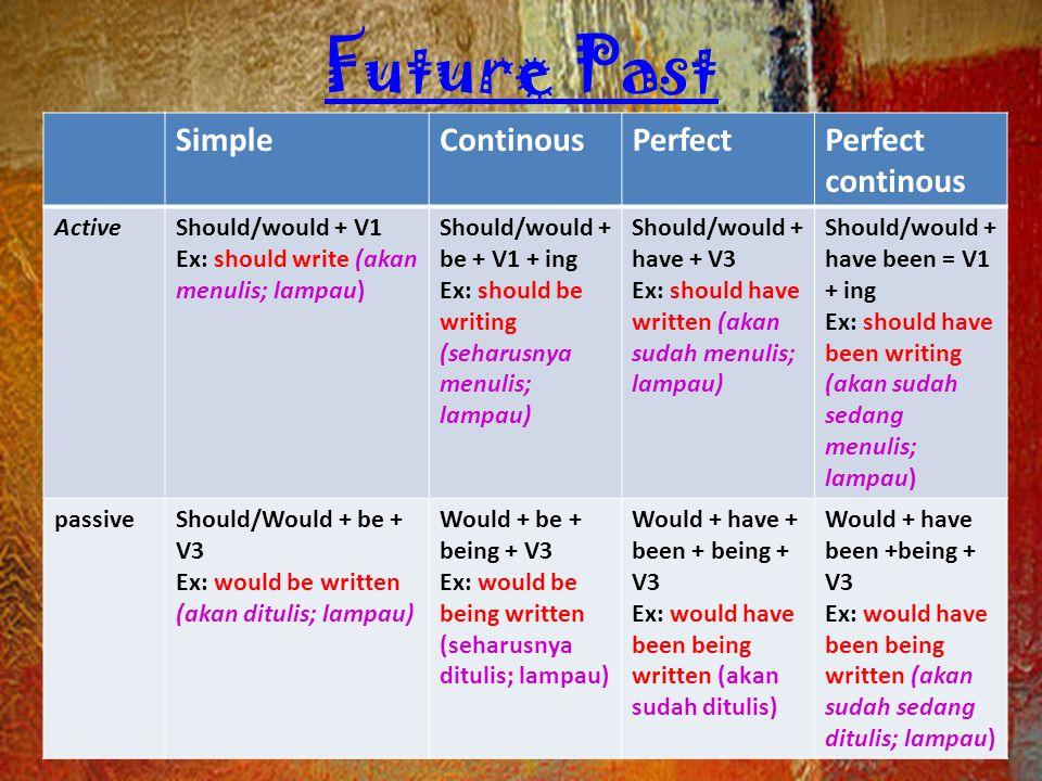 Future Past Simple Continous Perfect Perfect continous Active