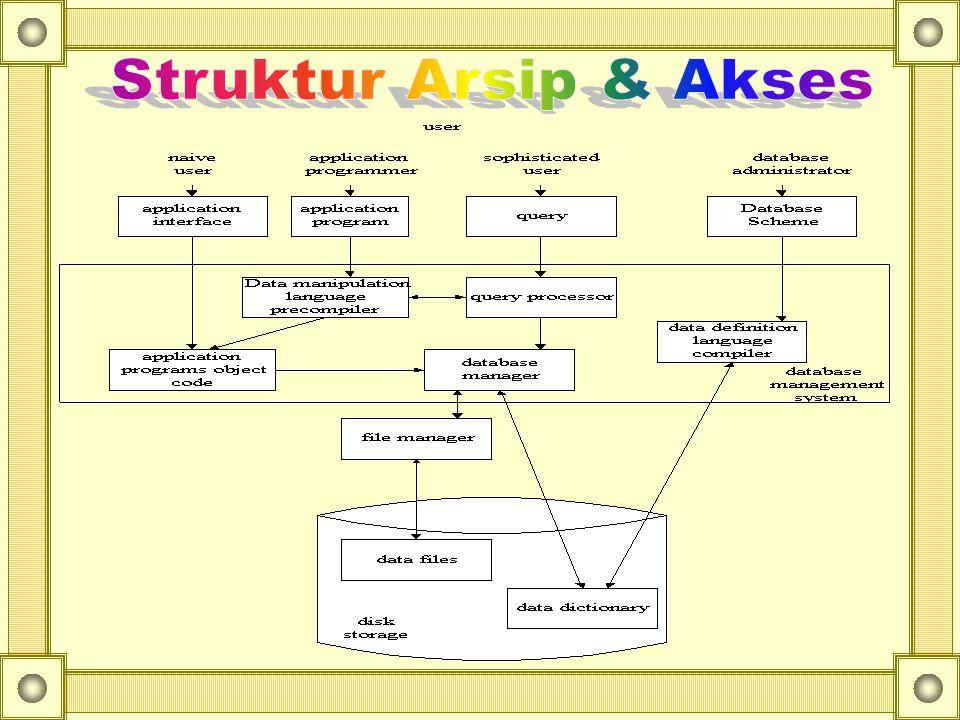 Struktur Arsip & Akses