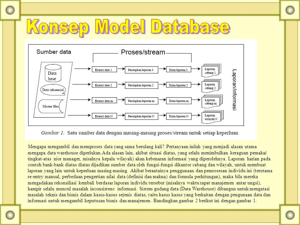 Konsep Model Database