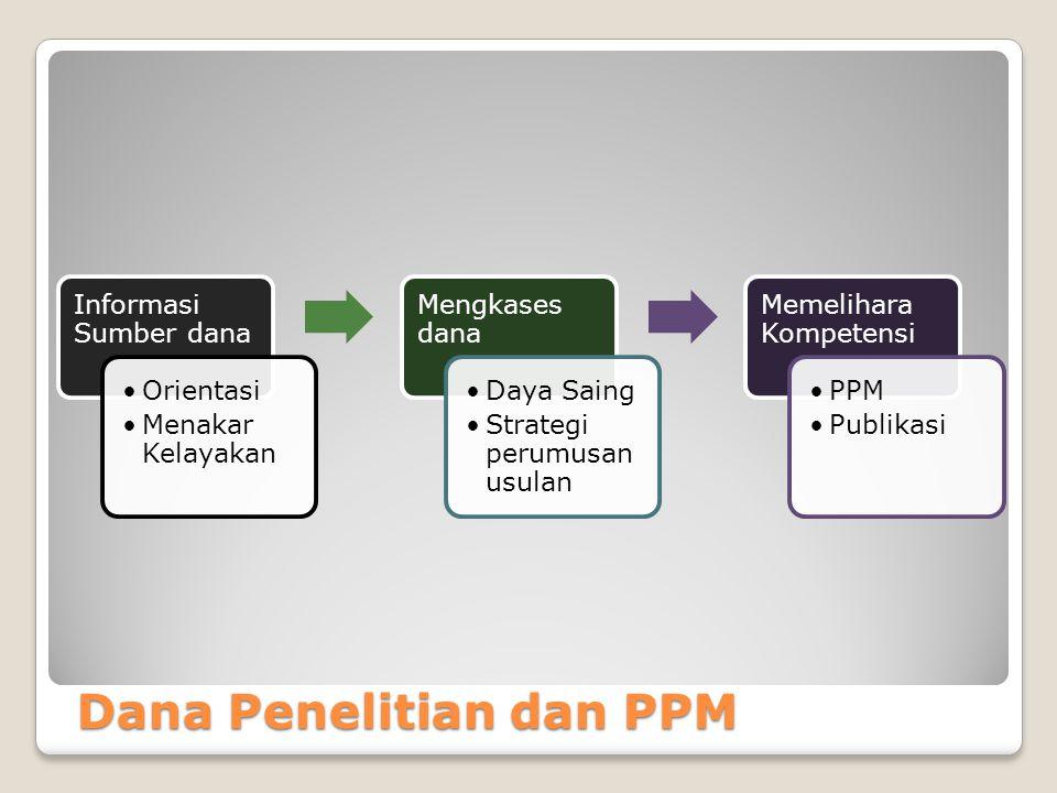Dana Penelitian dan PPM