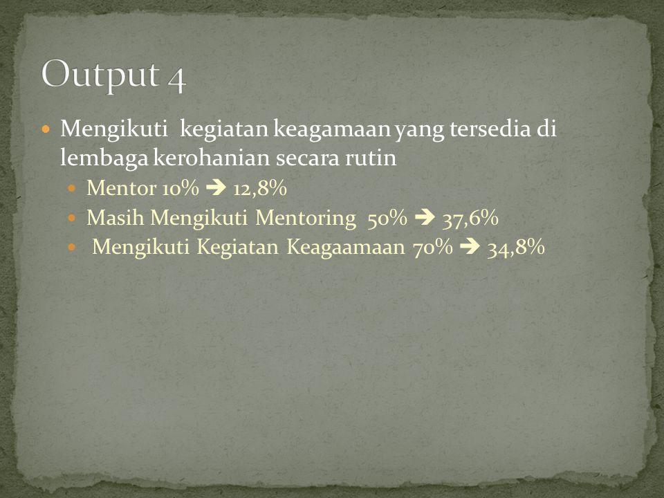 Output 4 Mengikuti kegiatan keagamaan yang tersedia di lembaga kerohanian secara rutin. Mentor 10%  12,8%