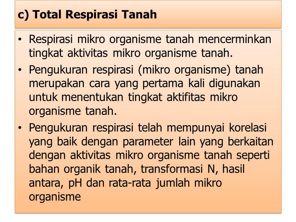 c) Total Respirasi Tanah