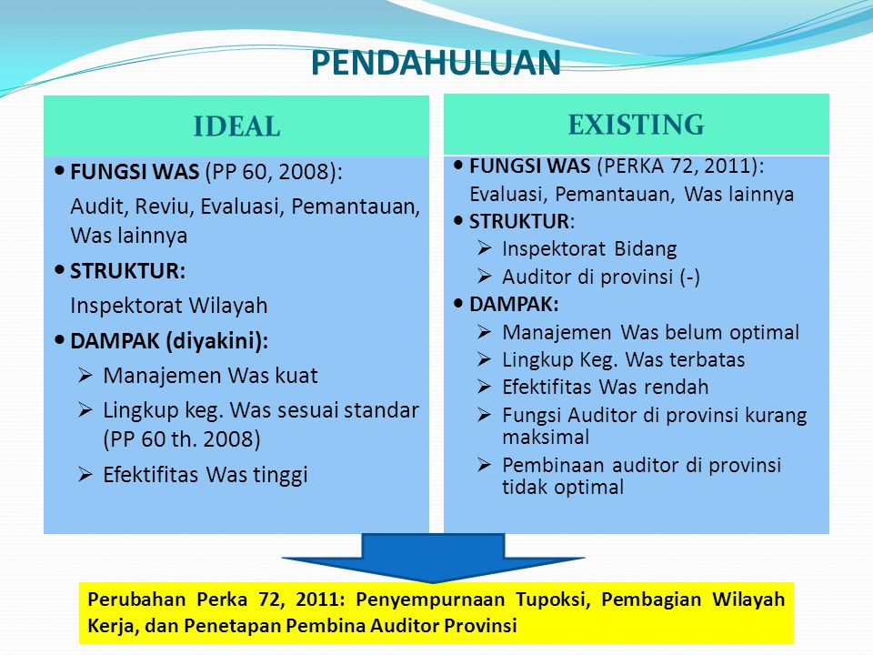 PENDAHULUAN IDEAL EXISTING FUNGSI WAS (PP 60, 2008):