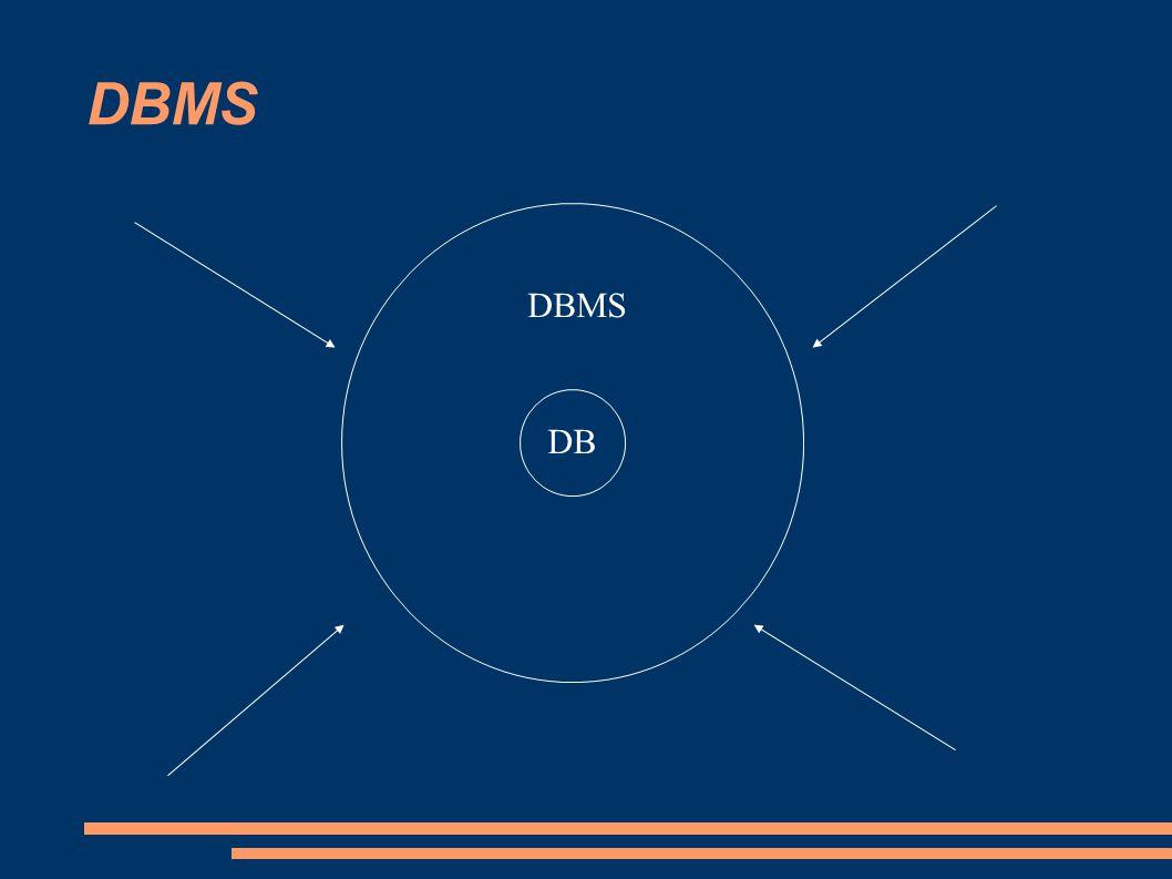 DBMS DBMS DB