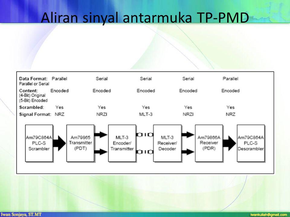 Aliran sinyal antarmuka TP-PMD