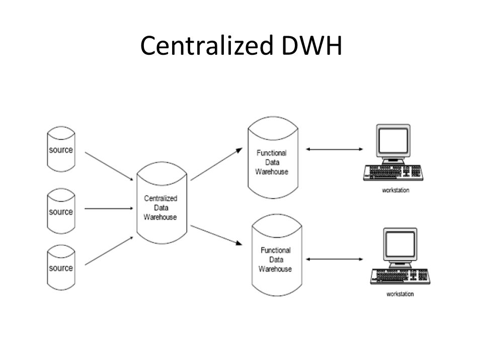 Centralized DWH