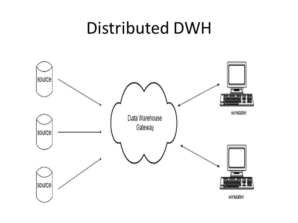 Distributed DWH