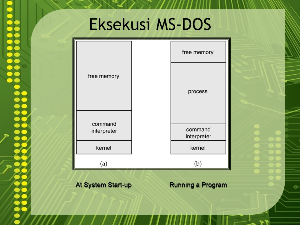 Eksekusi MS-DOS At System Start-up Running a Program