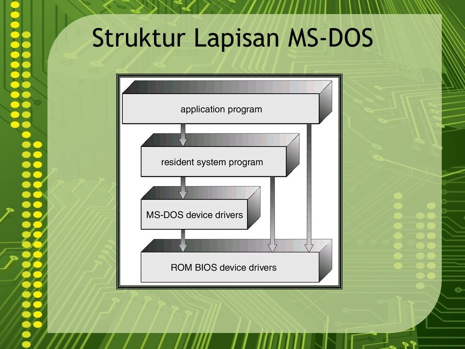 Struktur Lapisan MS-DOS