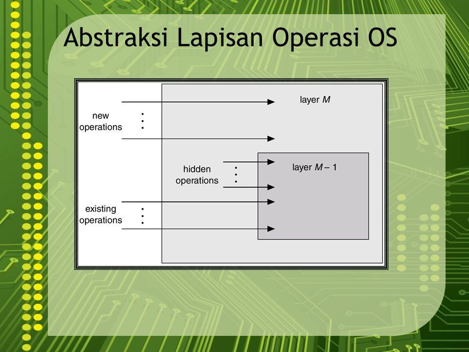 Abstraksi Lapisan Operasi OS