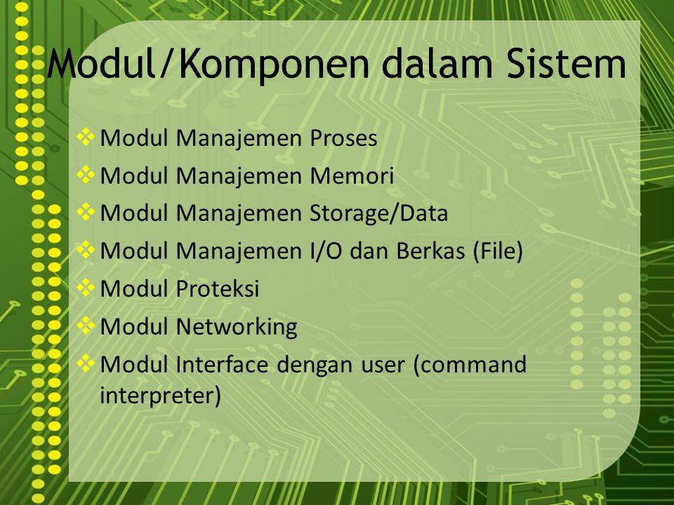 Modul/Komponen dalam Sistem