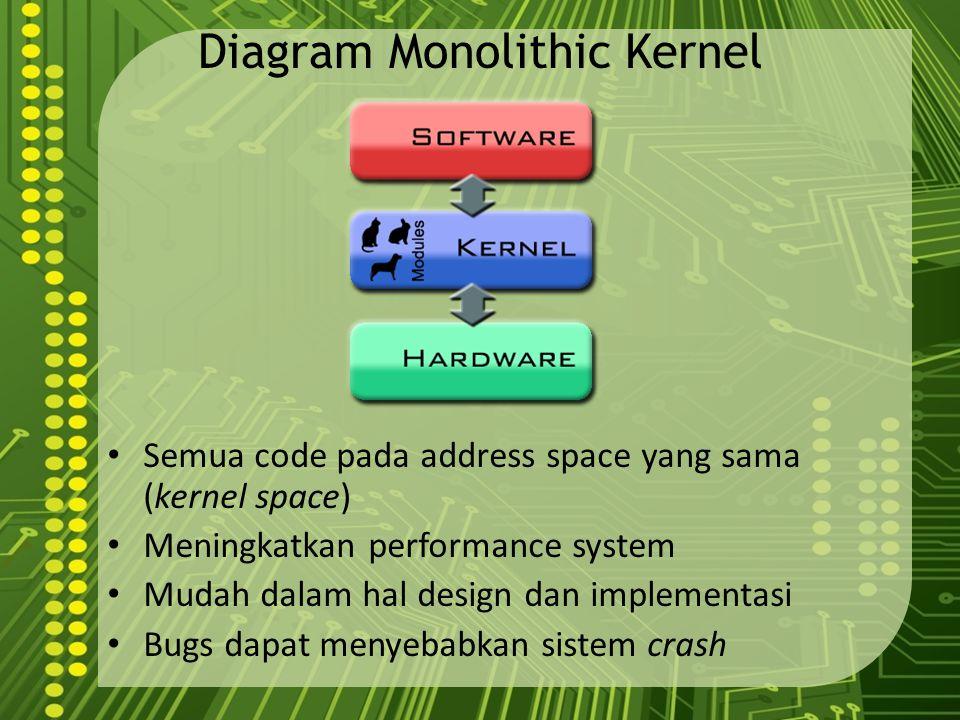 Diagram Monolithic Kernel