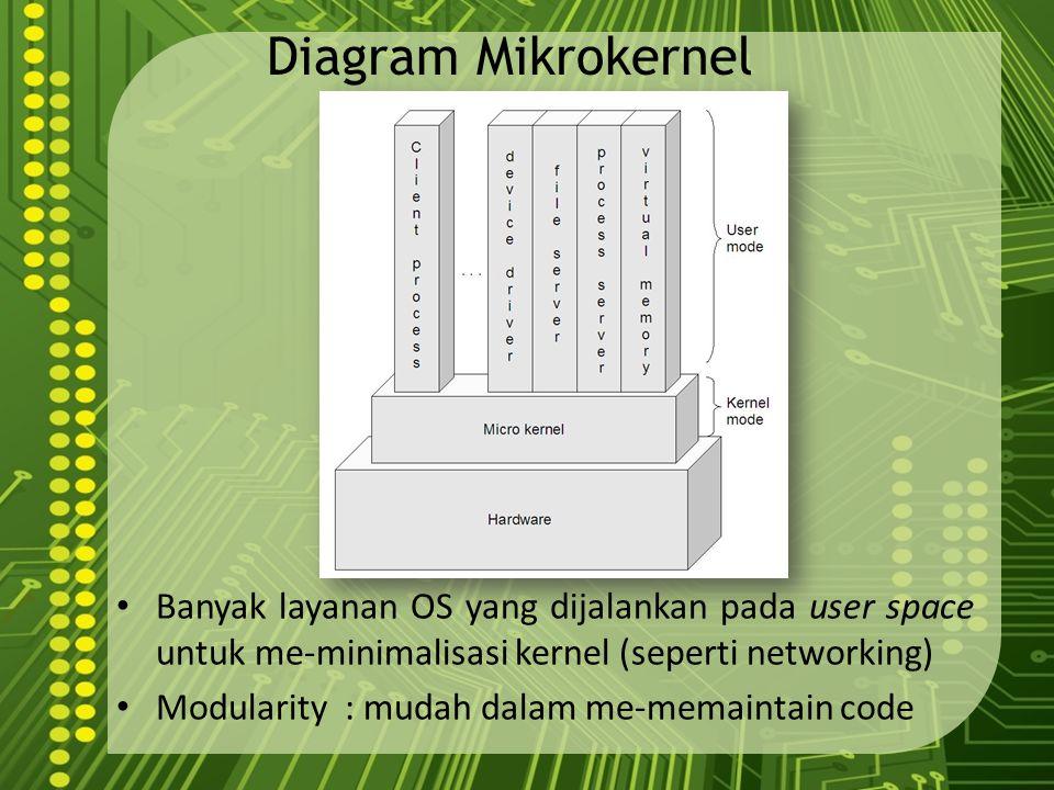 Diagram Mikrokernel Banyak layanan OS yang dijalankan pada user space untuk me-minimalisasi kernel (seperti networking)