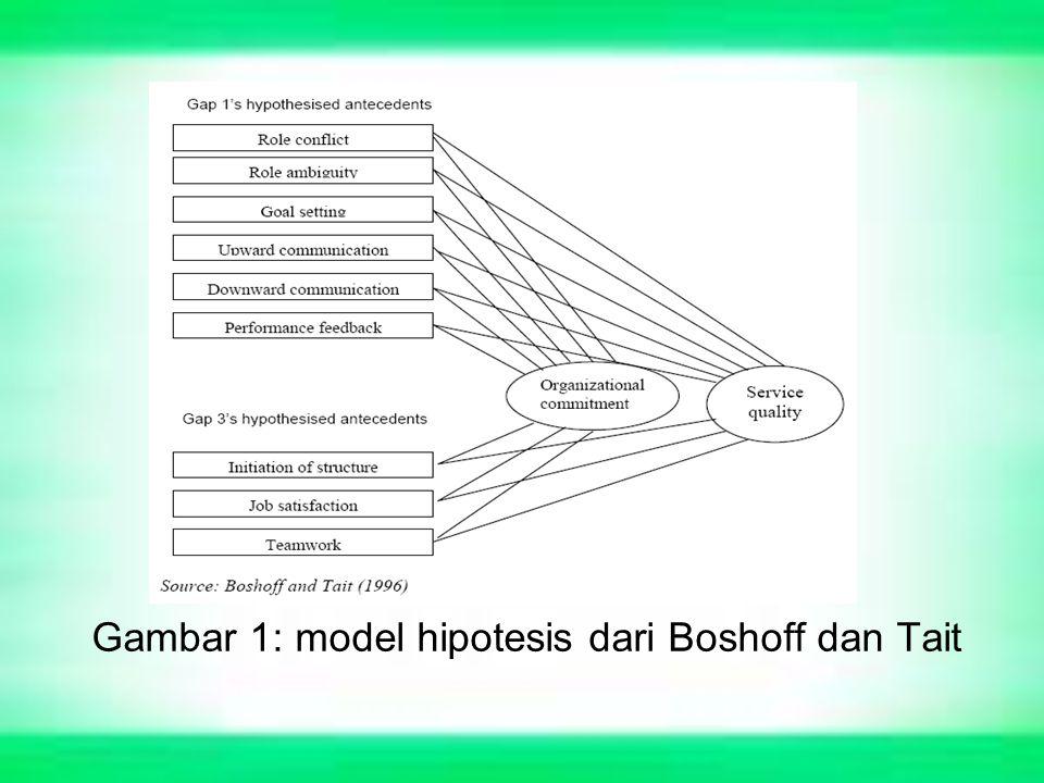 Gambar 1: model hipotesis dari Boshoff dan Tait