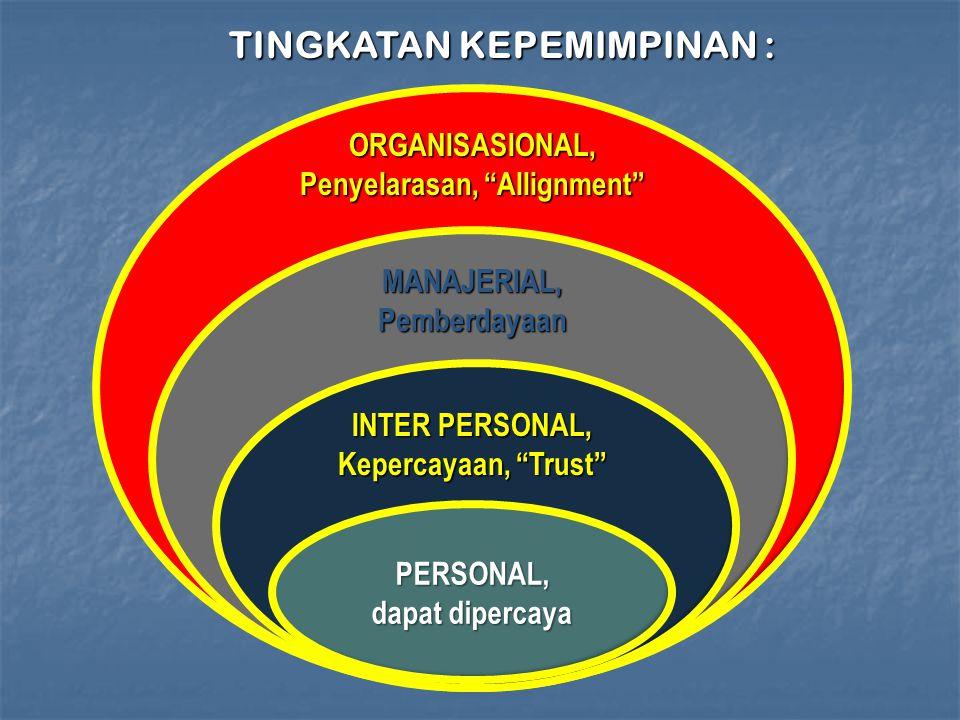 TINGKATAN KEPEMIMPINAN : Penyelarasan, Allignment