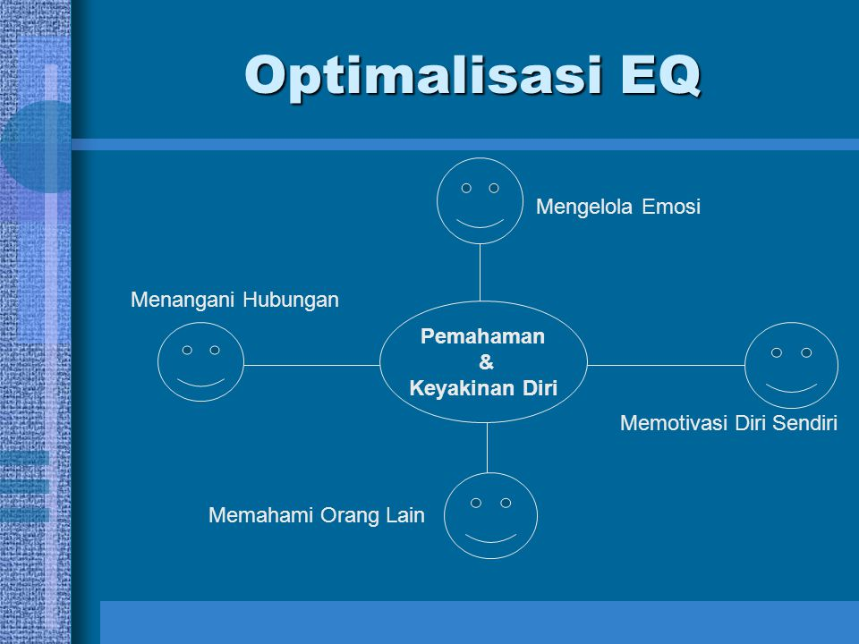 Optimalisasi EQ Mengelola Emosi Menangani Hubungan