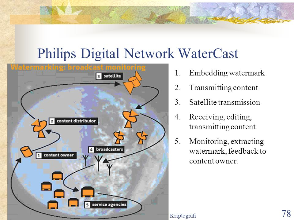 Philips Digital Network WaterCast
