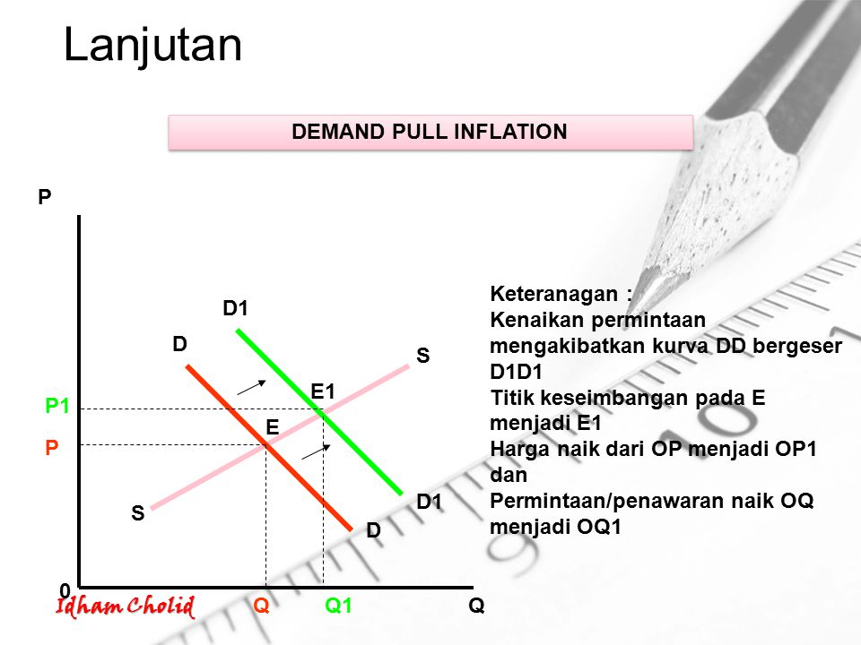 Lanjutan DEMAND PULL INFLATION P Keteranagan :