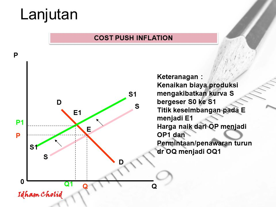 Lanjutan COST PUSH INFLATION P Keteranagan :