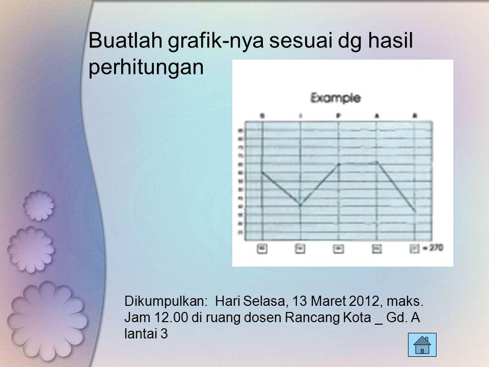 Buatlah grafik-nya sesuai dg hasil perhitungan