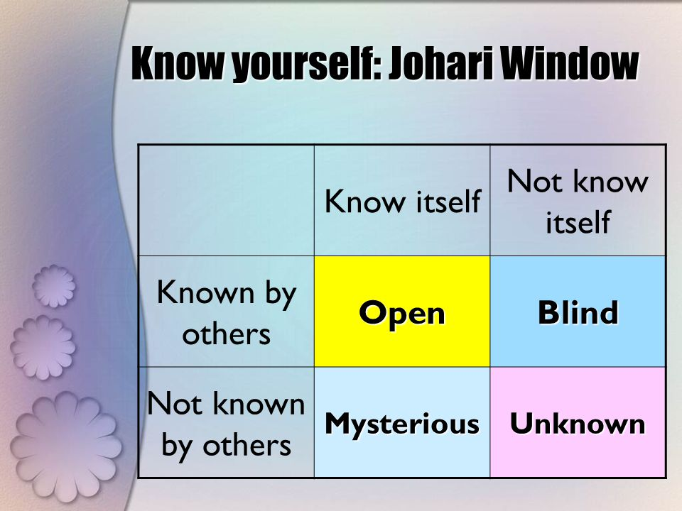 Know yourself: Johari Window