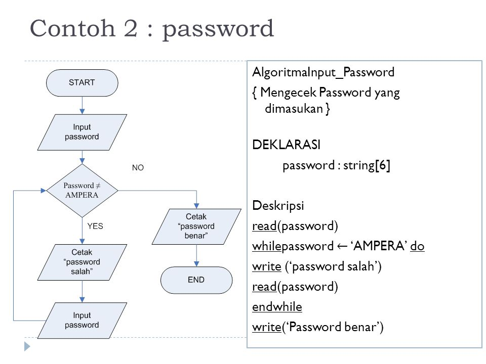Contoh 2 : password AlgoritmaInput_Password