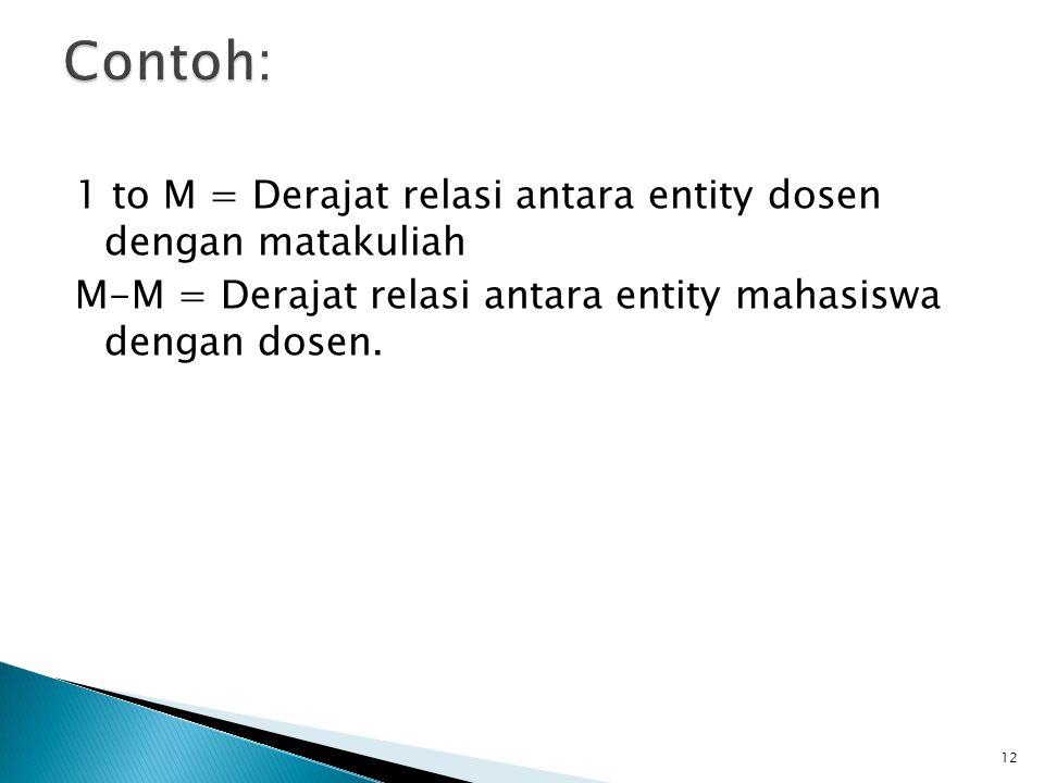 Contoh: 1 to M = Derajat relasi antara entity dosen dengan matakuliah M-M = Derajat relasi antara entity mahasiswa dengan dosen.