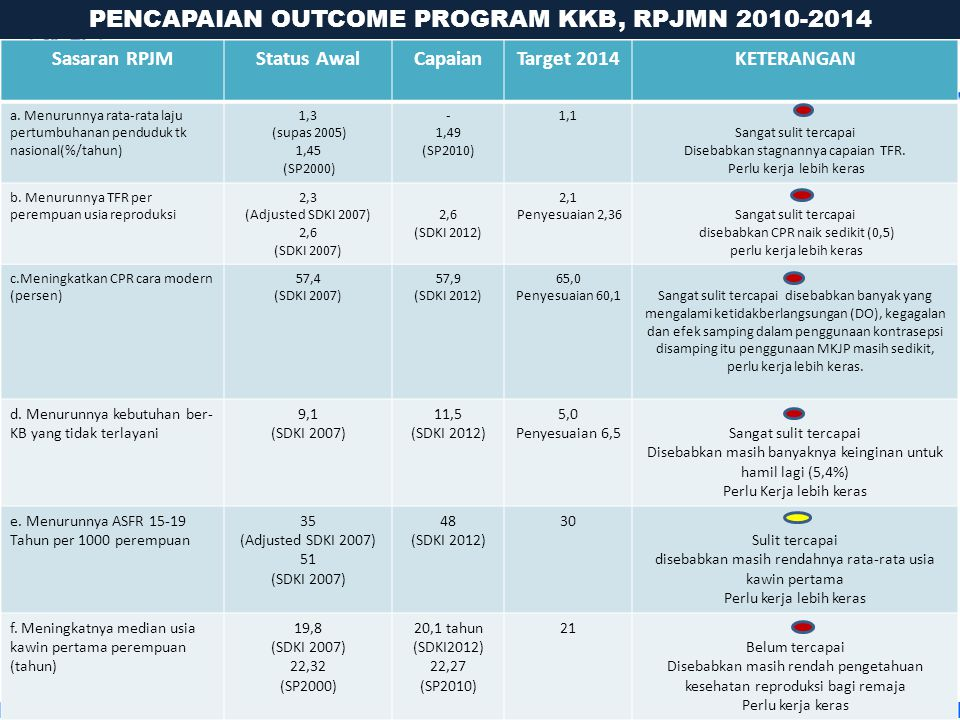 PENCAPAIAN OUTCOME PROGRAM KKB, RPJMN 2010-2014