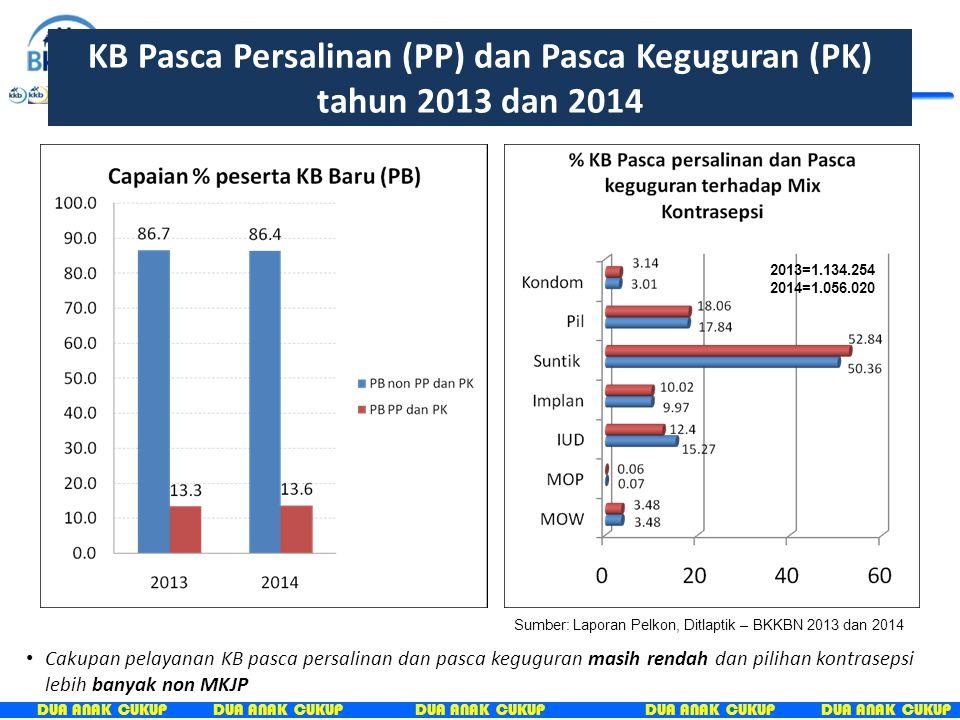 KB Pasca Persalinan (PP) dan Pasca Keguguran (PK) tahun 2013 dan 2014