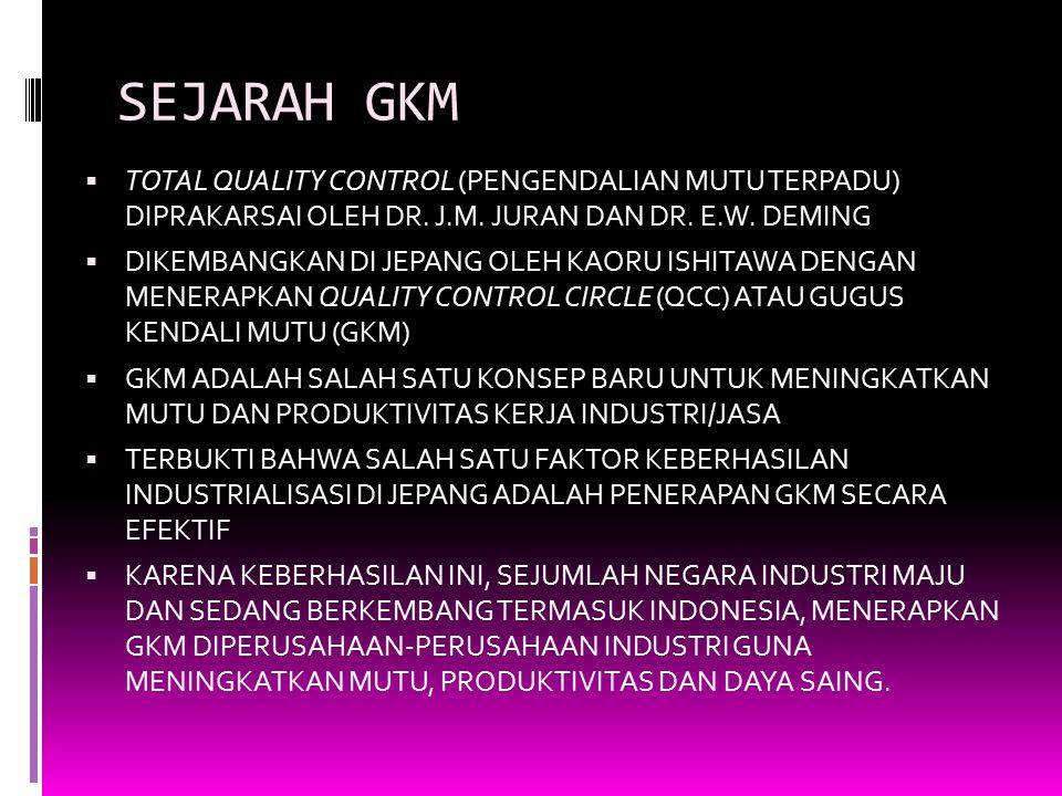 SEJARAH GKM TOTAL QUALITY CONTROL (PENGENDALIAN MUTU TERPADU) DIPRAKARSAI OLEH DR. J.M. JURAN DAN DR. E.W. DEMING.