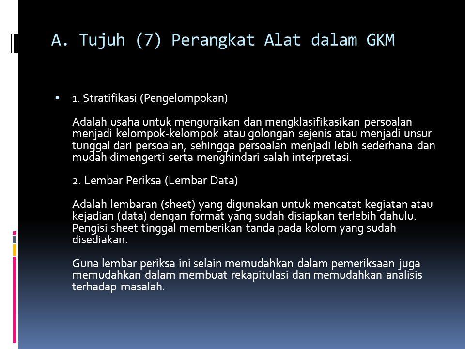 A. Tujuh (7) Perangkat Alat dalam GKM